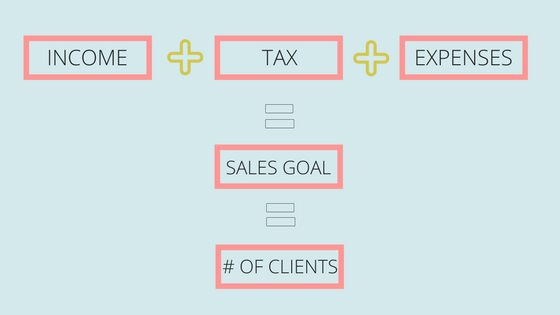 How to calculate your sales goals to account for tax and business expenses