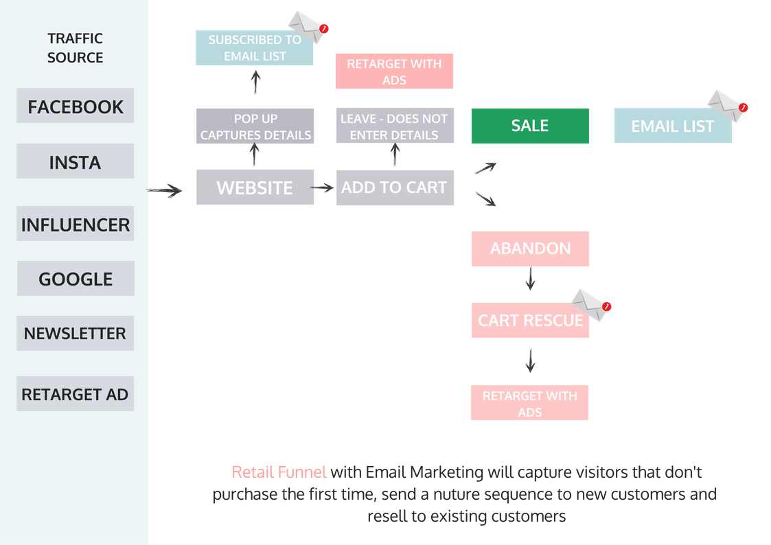 An example of a retail marketing automated funnel with email marketing and cart recovery